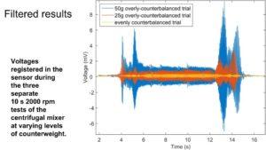 Vibration Detection