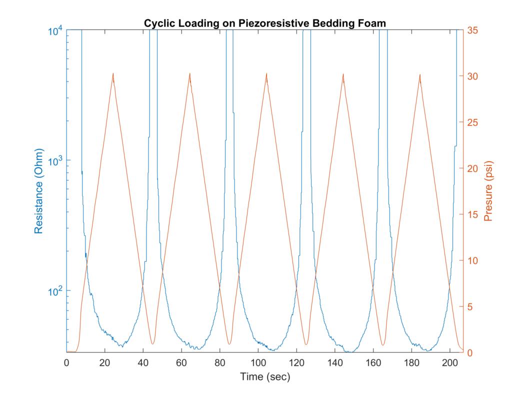 Smartfoam Pressure Graph